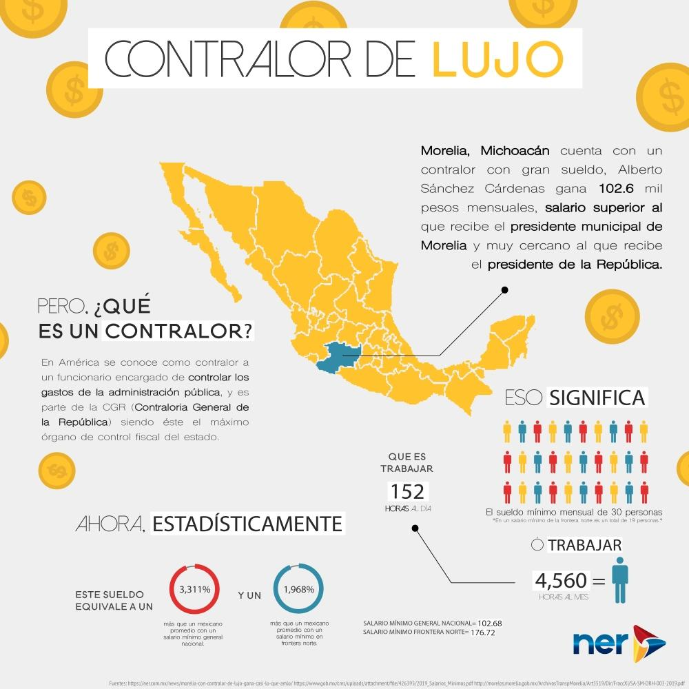 InfografiaContralor
